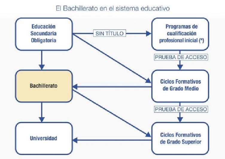 le scuole a tenerife schema sistema educativo