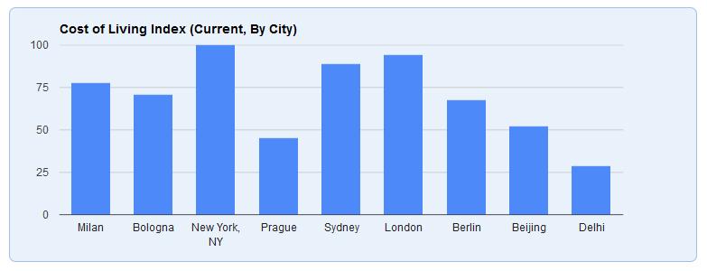 comparare dati grafico diverse città